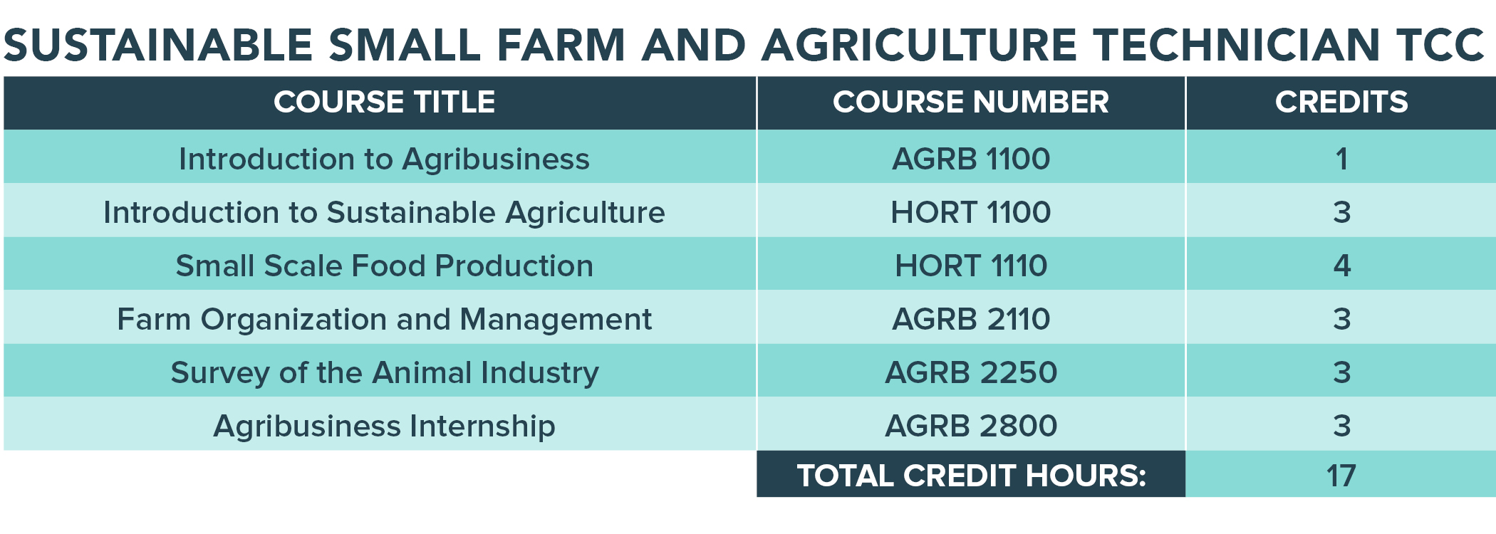 Sustainable Small Farm and Agriculture Technician TCC program chart.
